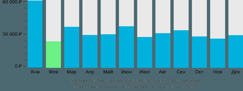 Динамика стоимости авиабилетов из Кабула в Дубай по месяцам