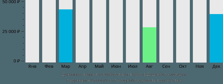 Динамика стоимости авиабилетов из Кабула в Душанбе по месяцам