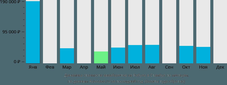 Динамика стоимости авиабилетов из Кабула в Стамбул по месяцам