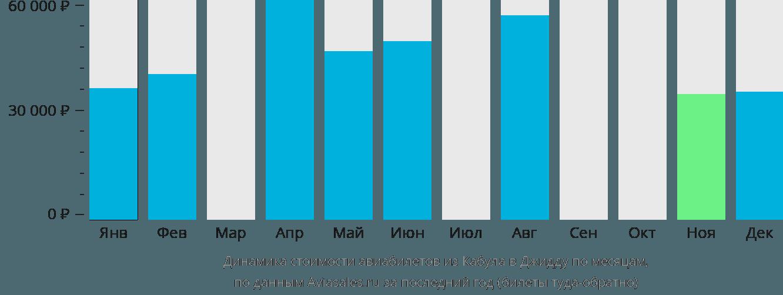 Динамика стоимости авиабилетов из Кабула в Джидду по месяцам