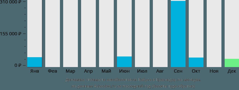 Динамика стоимости авиабилетов из Кабула в Краснодар по месяцам