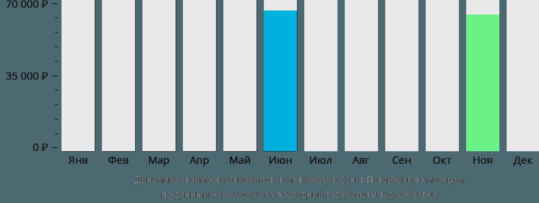 Динамика стоимости авиабилетов из Кабула в Санкт-Петербург по месяцам