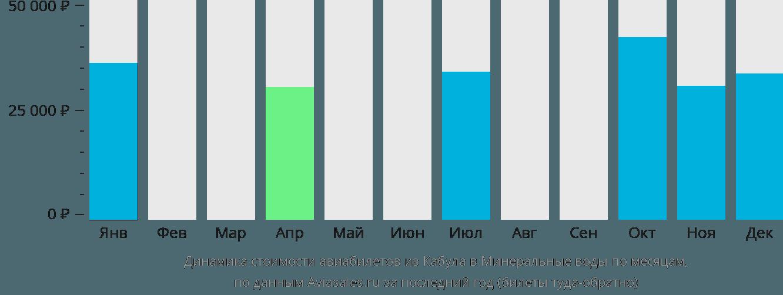 Динамика стоимости авиабилетов из Кабула в Минеральные воды по месяцам