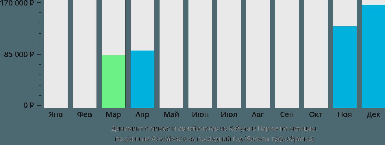 Динамика стоимости авиабилетов из Кабула в Париж по месяцам