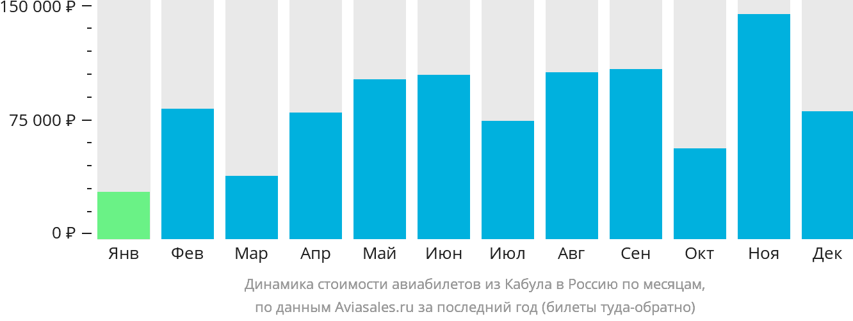 Динамика стоимости авиабилетов из Кабула в Россию по месяцам