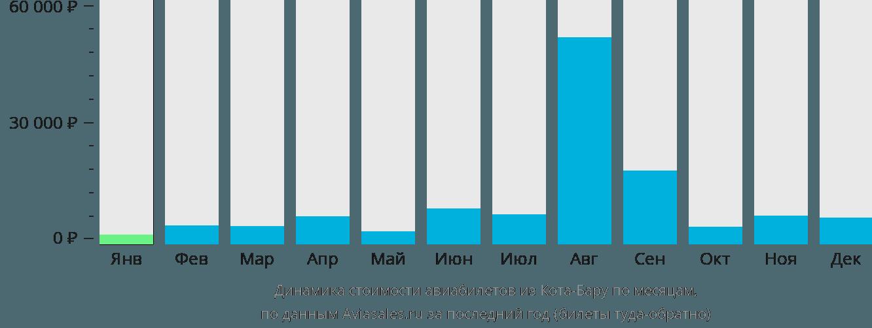 Динамика стоимости авиабилетов из Кота-Бару по месяцам