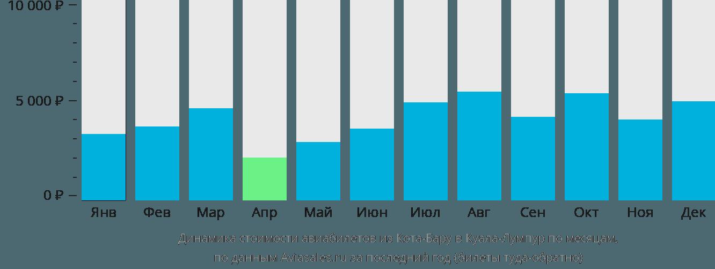 Динамика стоимости авиабилетов из Кота-Бару в Куала-Лумпур по месяцам