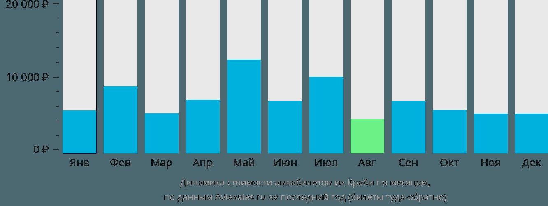 Динамика стоимости авиабилетов из Краби по месяцам