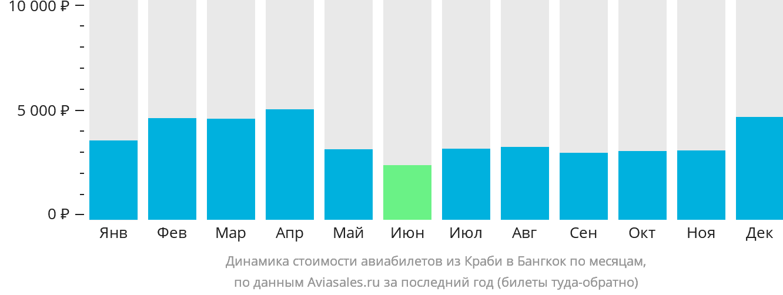 Динамика стоимости авиабилетов из Краби в Бангкок по месяцам