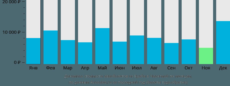 Динамика стоимости авиабилетов из Краби в Чиангмай по месяцам