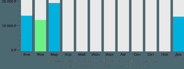Динамика стоимости авиабилетов из Краби в Денпасар Бали по месяцам