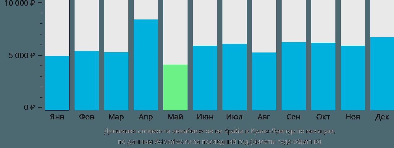 Динамика стоимости авиабилетов из Краби в Куала-Лумпур по месяцам