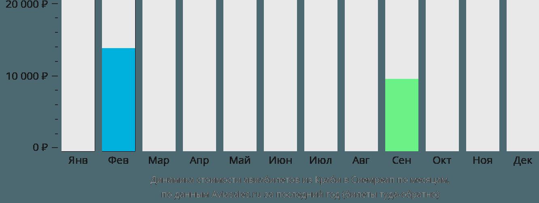 Динамика стоимости авиабилетов из Краби в Сиемреап по месяцам