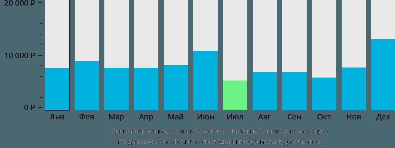 Динамика стоимости авиабилетов из Краби в Сингапур по месяцам