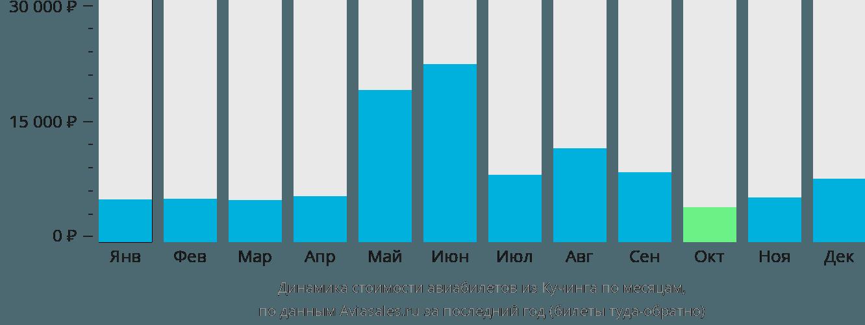 Динамика стоимости авиабилетов из Кучинга по месяцам