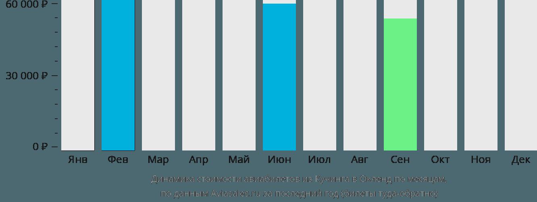 Динамика стоимости авиабилетов из Кучинга в Окленд по месяцам