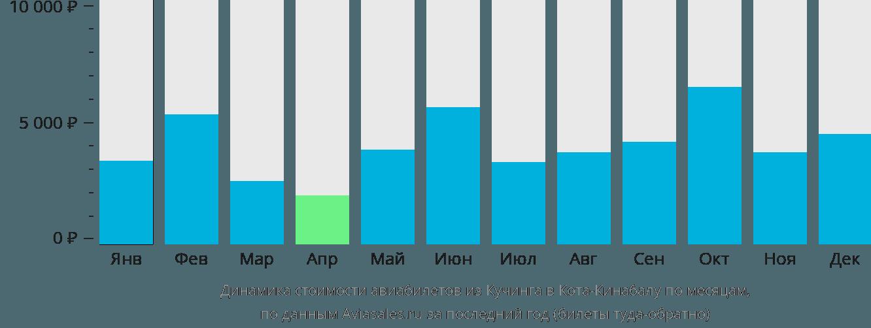 Динамика стоимости авиабилетов из Кучинга в Кота-Кинабалу по месяцам