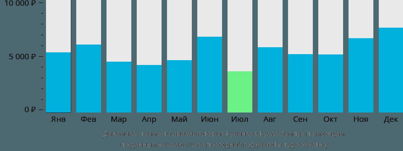 Динамика стоимости авиабилетов из Кучинга в Куала-Лумпур по месяцам