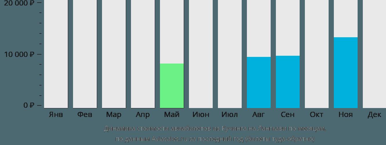 Динамика стоимости авиабилетов из Кучинга на Лангкави по месяцам