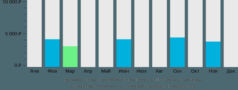 Динамика стоимости авиабилетов из Кучинга в Понтианак по месяцам