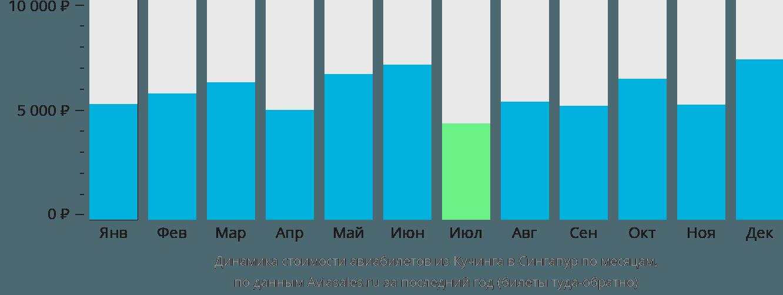 Динамика стоимости авиабилетов из Кучинга в Сингапур по месяцам