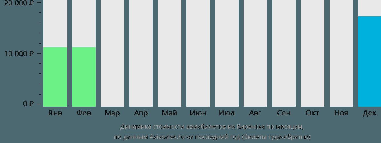 Динамика стоимости авиабилетов из Киренска по месяцам