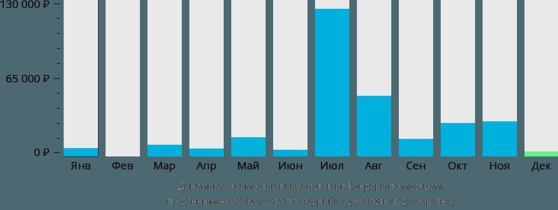 Динамика стоимости авиабилетов из Кендари по месяцам