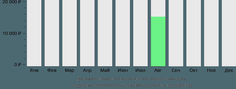 Динамика стоимости авиабилетов из Скарду по месяцам