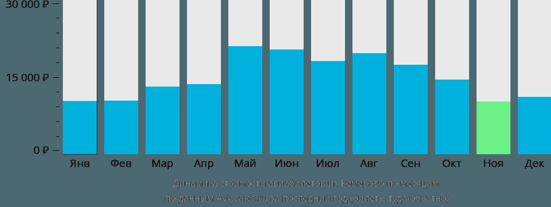Динамика стоимости авиабилетов из Кемерово по месяцам