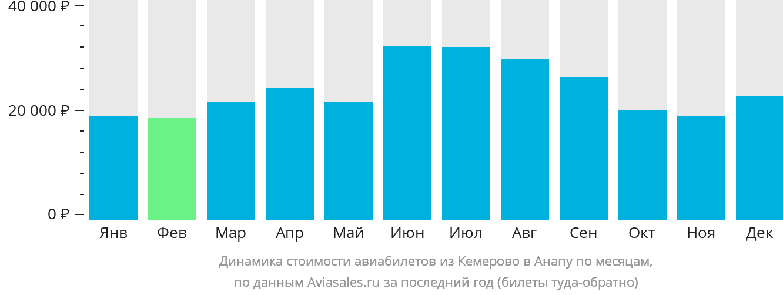 Динамика стоимости авиабилетов из Кемерово в Анапу по месяцам