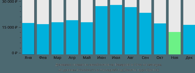 Динамика стоимости авиабилетов из Кемерово в Сочи по месяцам