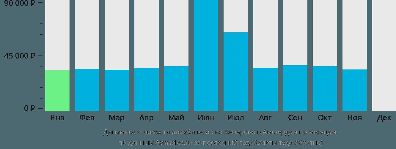 Динамика стоимости авиабилетов из Кемерово в Амстердам по месяцам