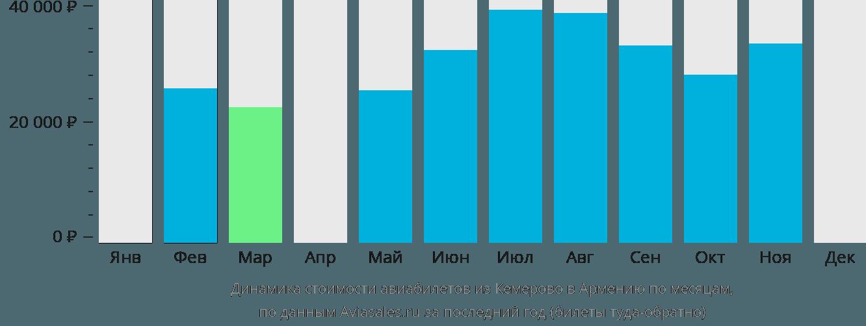 Динамика стоимости авиабилетов из Кемерово в Армению по месяцам