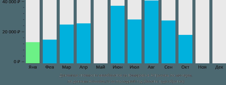 Динамика стоимости авиабилетов из Кемерово в Астрахань по месяцам