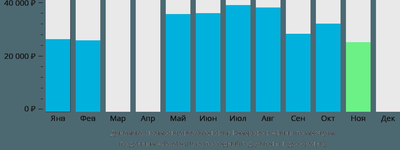Динамика стоимости авиабилетов из Кемерово в Афины по месяцам