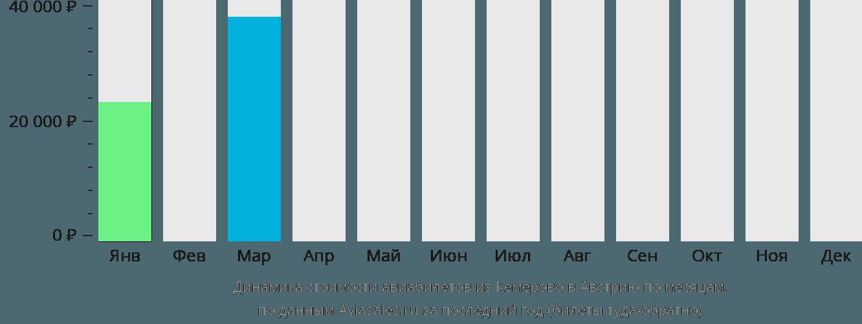 Динамика стоимости авиабилетов из Кемерово в Австрию по месяцам