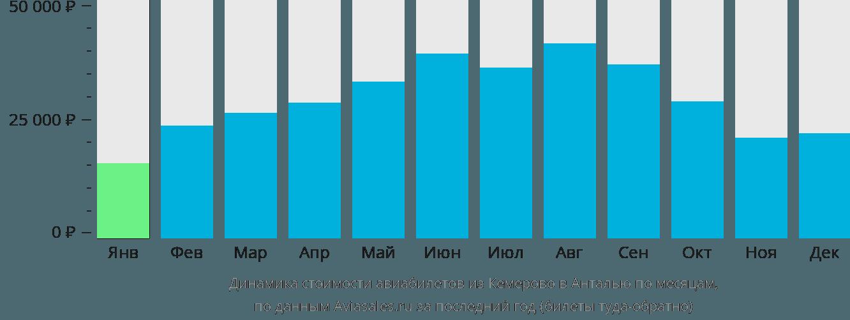 Динамика стоимости авиабилетов из Кемерово в Анталью по месяцам
