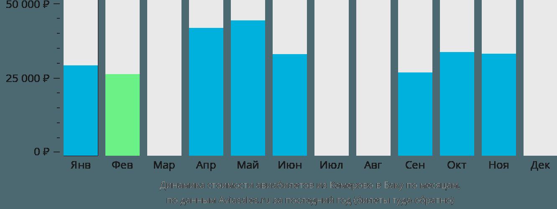 Динамика стоимости авиабилетов из Кемерово в Баку по месяцам