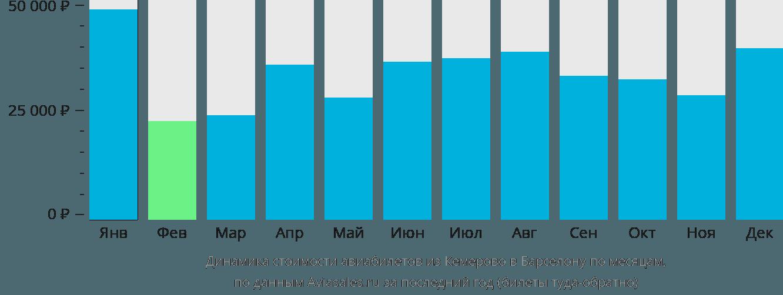 Динамика стоимости авиабилетов из Кемерово в Барселону по месяцам