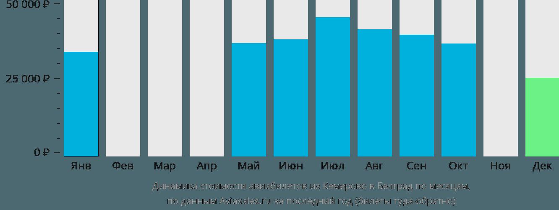 Динамика стоимости авиабилетов из Кемерово в Белград по месяцам
