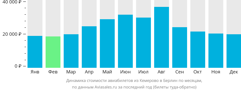 Динамика стоимости авиабилетов из Кемерово в Берлин по месяцам