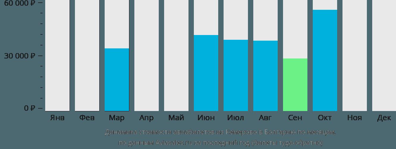 Динамика стоимости авиабилетов из Кемерово в Болгарию по месяцам