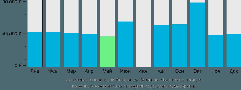 Динамика стоимости авиабилетов из Кемерово в Бангкок по месяцам