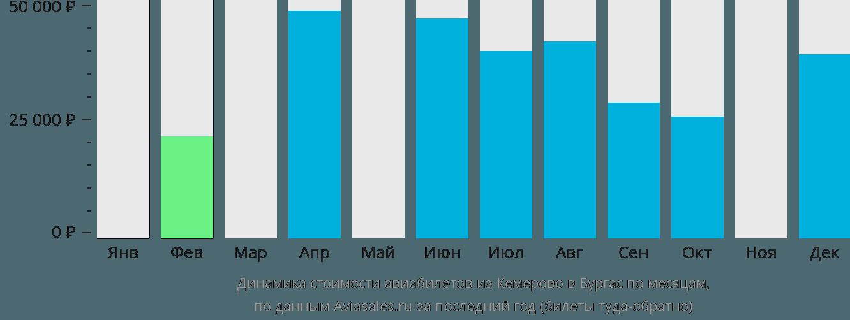 Динамика стоимости авиабилетов из Кемерово в Бургас по месяцам