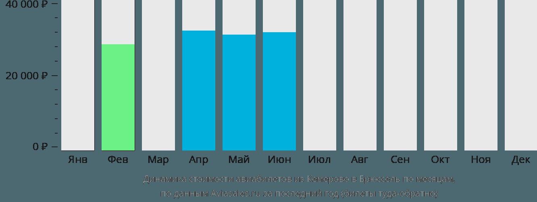 Динамика стоимости авиабилетов из Кемерово в Брюссель по месяцам