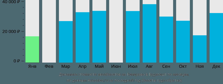 Динамика стоимости авиабилетов из Кемерово в Будапешт по месяцам
