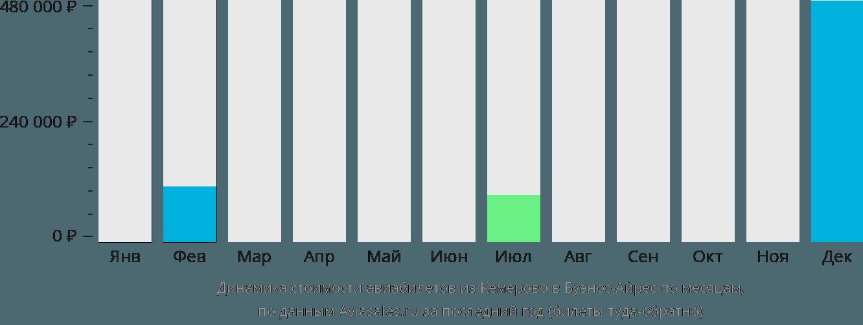 Динамика стоимости авиабилетов из Кемерово в Буэнос-Айрес по месяцам