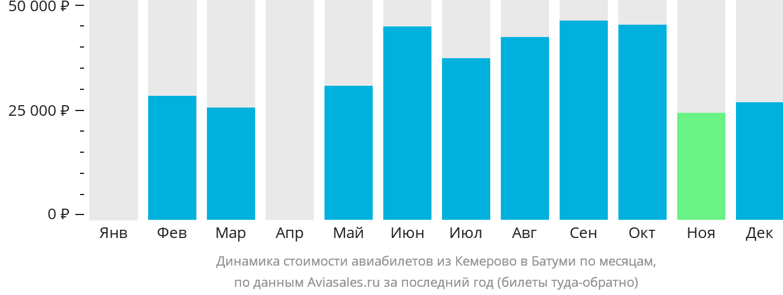 Динамика стоимости авиабилетов из Кемерово в Батуми по месяцам