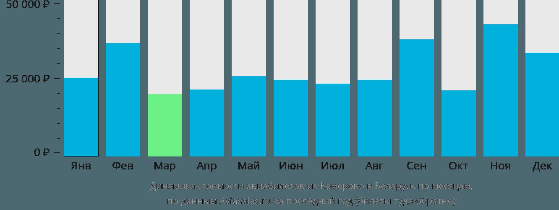 Динамика стоимости авиабилетов из Кемерово в Беларусь по месяцам