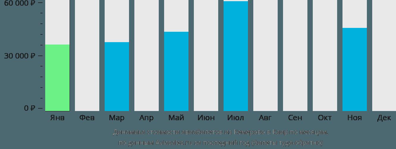 Динамика стоимости авиабилетов из Кемерово в Каир по месяцам